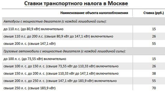 ставки транспортный налог 2012 кемерово